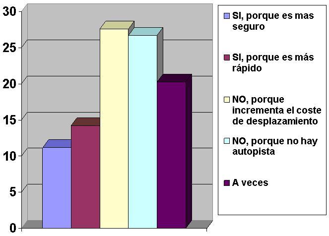 Grafico P1