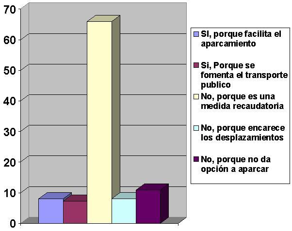 Grafico P10