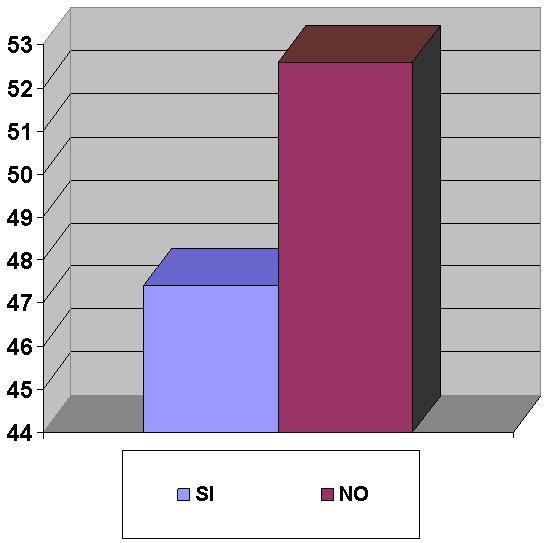 Grafico P3