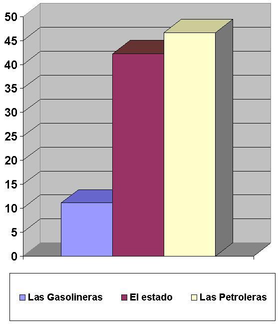 Grafico P5