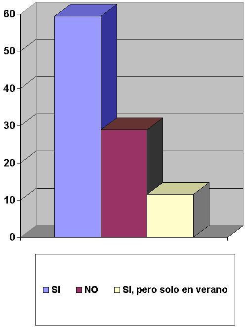 Grafico P7