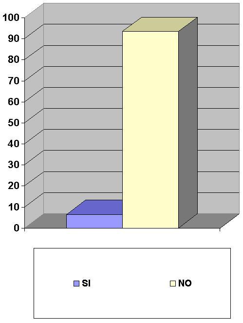 Grafico P8